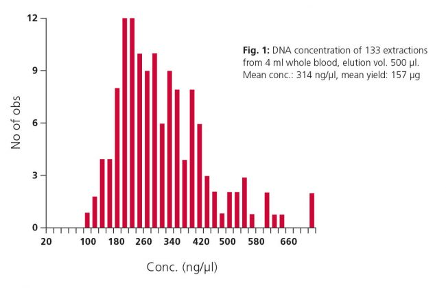 Application data for medium-throughput DNA purification from blood